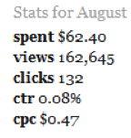 Eleanor stats
